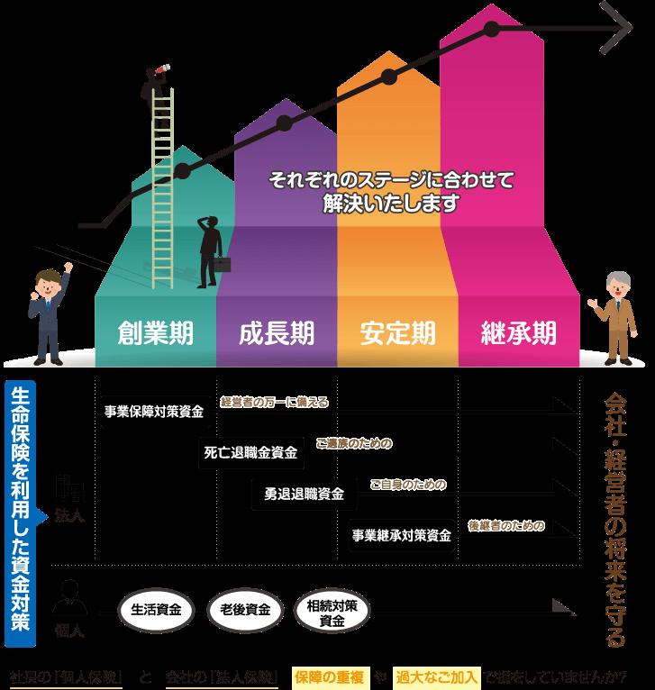 それぞれのステージに合わせて解決いたします 創業期 成長期 安定期 継承期 生命保険を利用した資金対策 会社・経営者の将来を守る 社長の「個人保険」と会社の「法人保険」保障の重複や過大なご加入で損していませんか?