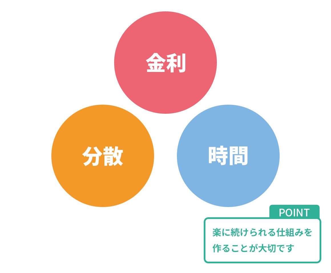 資産形成の基本的な考え方、3つのキーワード