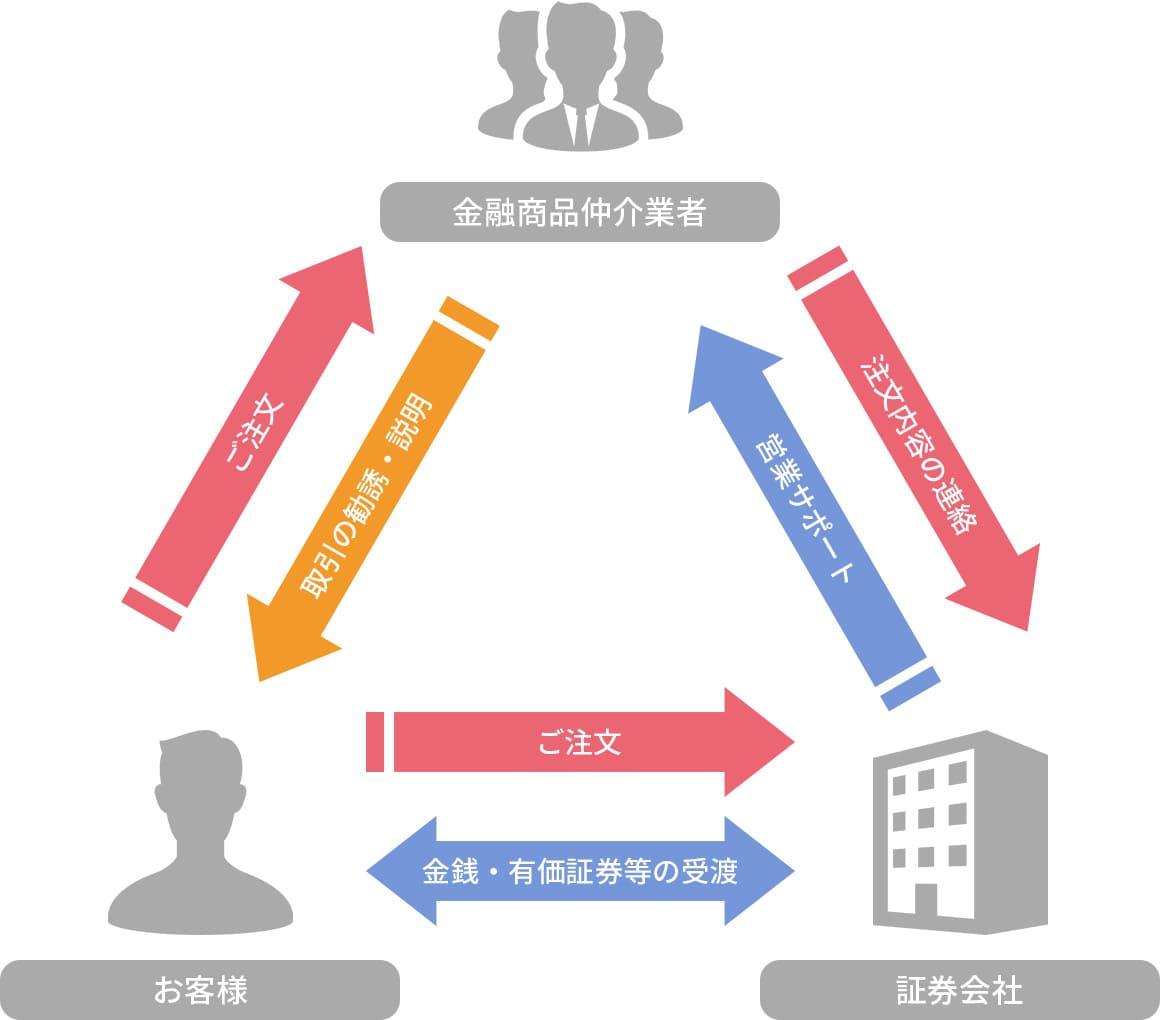 金融商品仲介業のイメージ